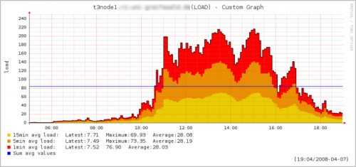 LOAD on t3node1 between 05:00-19:00 on 2008/04/07