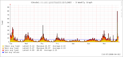 LOAD on t3node1 between 2008/03/31 and 2008/04/07