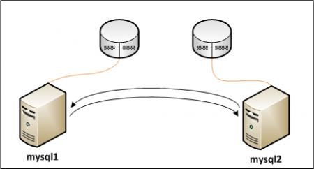 mysql-nodes